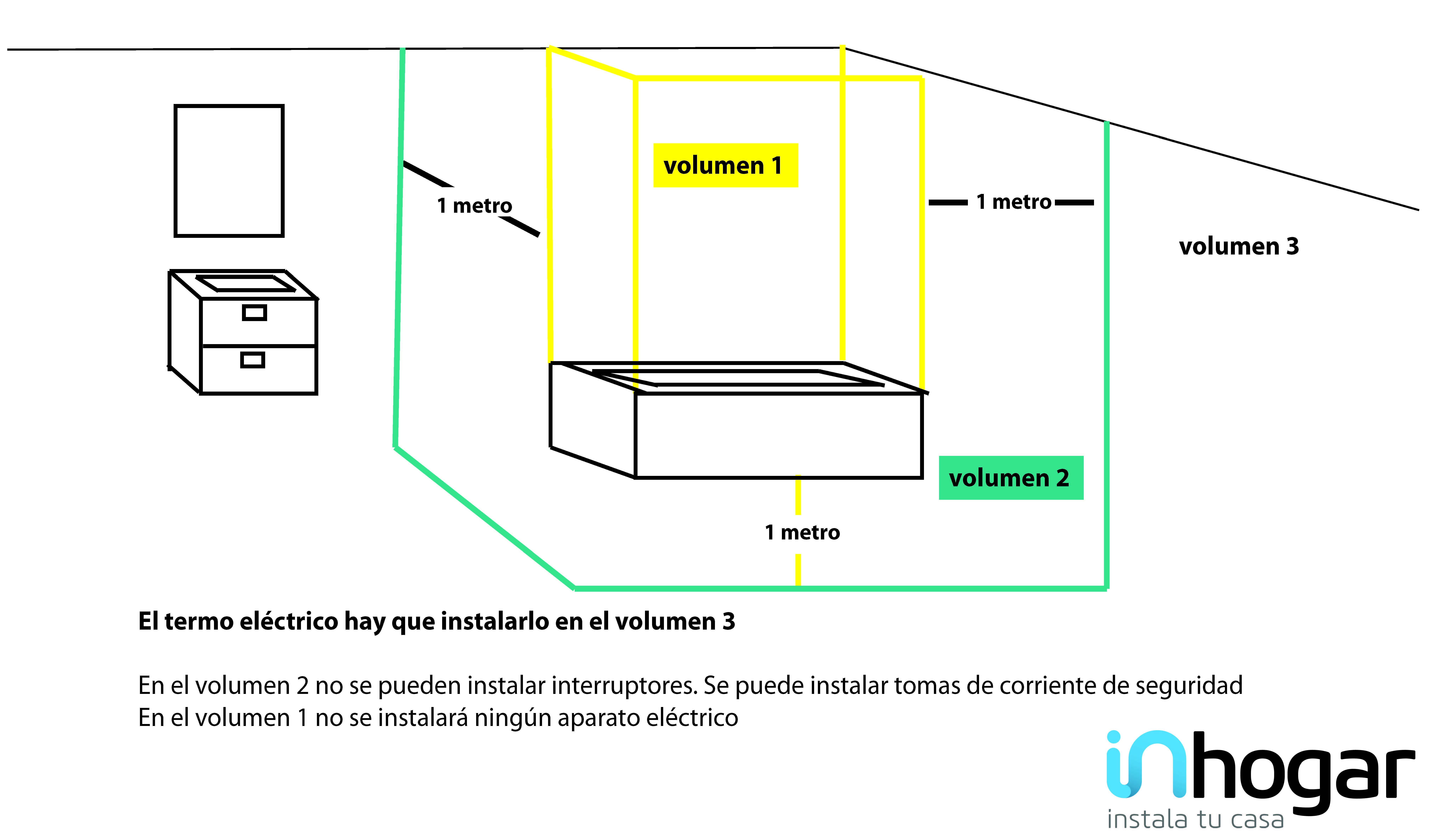 Instala tu termo el ctrico en 10 pasos inhogar for Como instalar una terma electrica