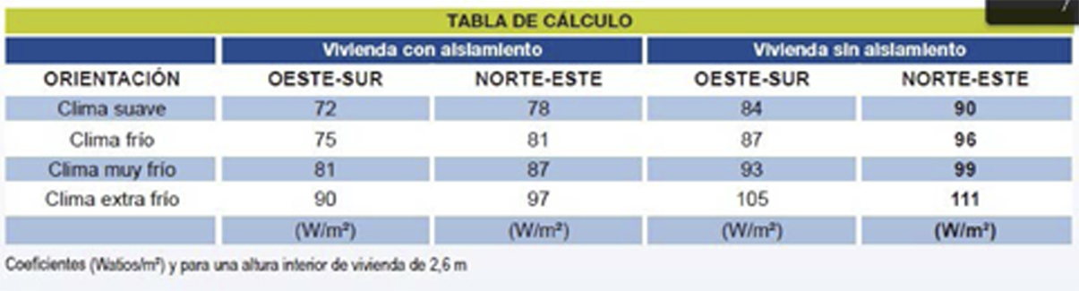 tabla calculo potencia