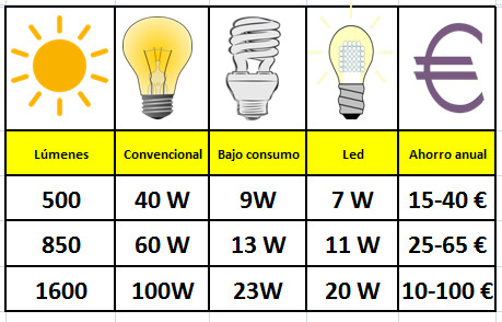 Tabla equivalencia entre led bajo consumo e for Tabla equivalencia led vatios