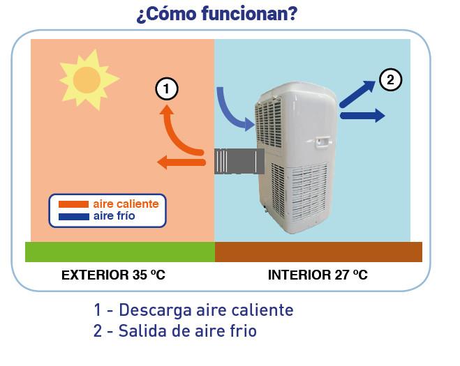 Aparato de aire acondicionado port til archivos inhogar for Aire acondicionado aparato exterior