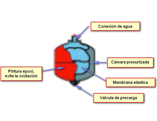 esquema-vaso