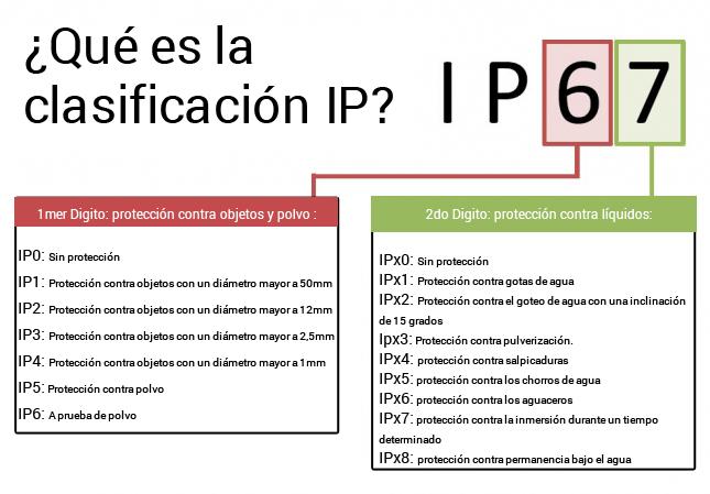 Qu son los grados de protecci n ip inhogar for Significado exterior